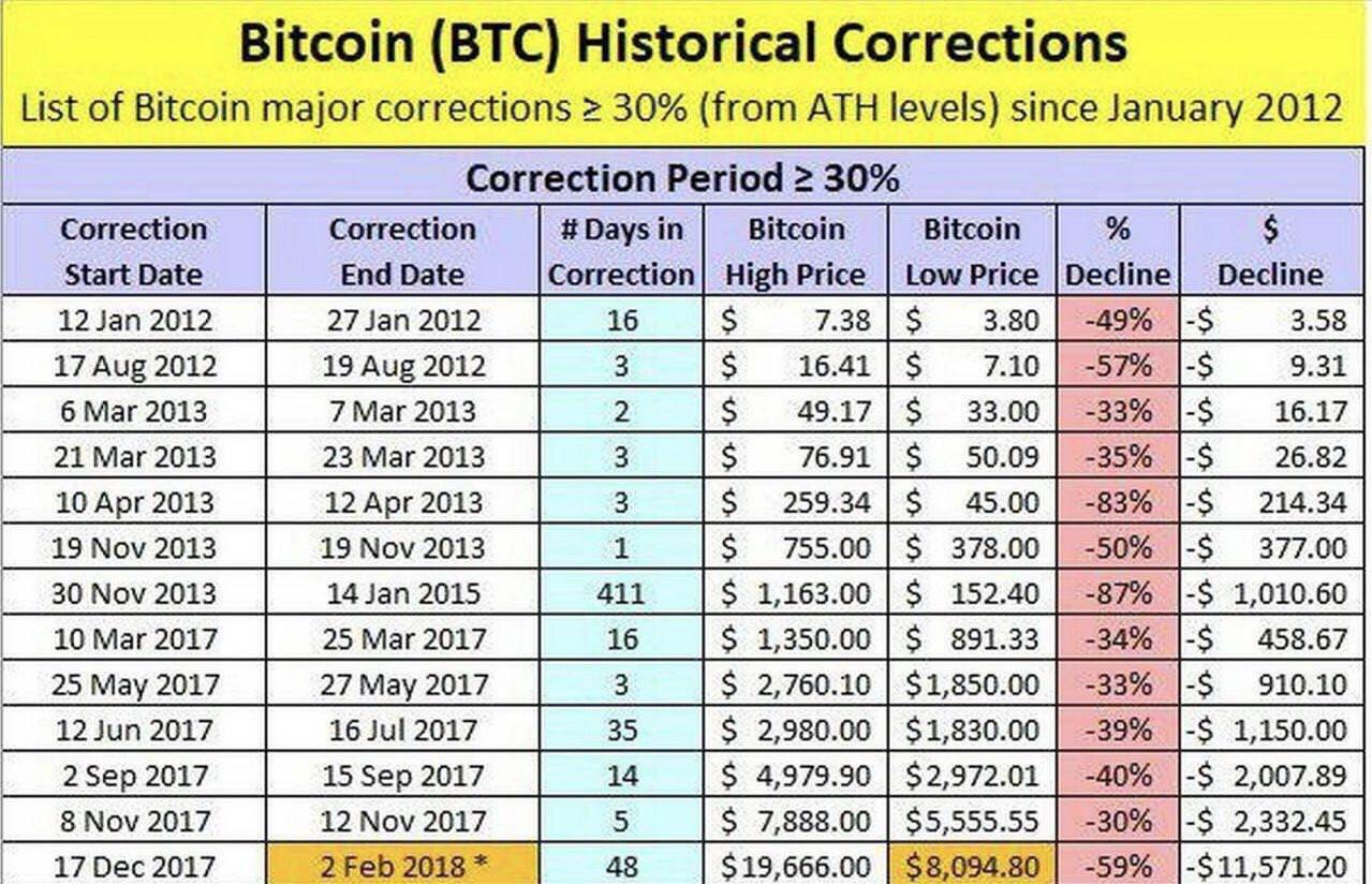 Bitcoin bubble chart
