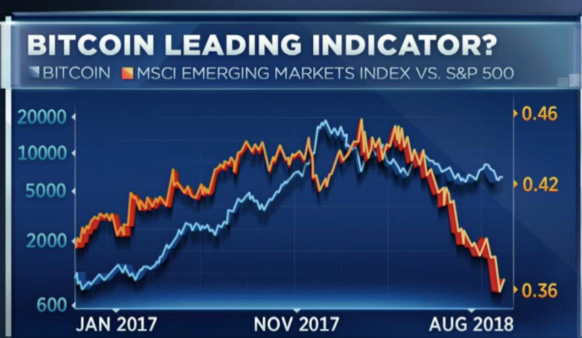 priset av en bitcoin jämfört med index av tillväxtmarknader