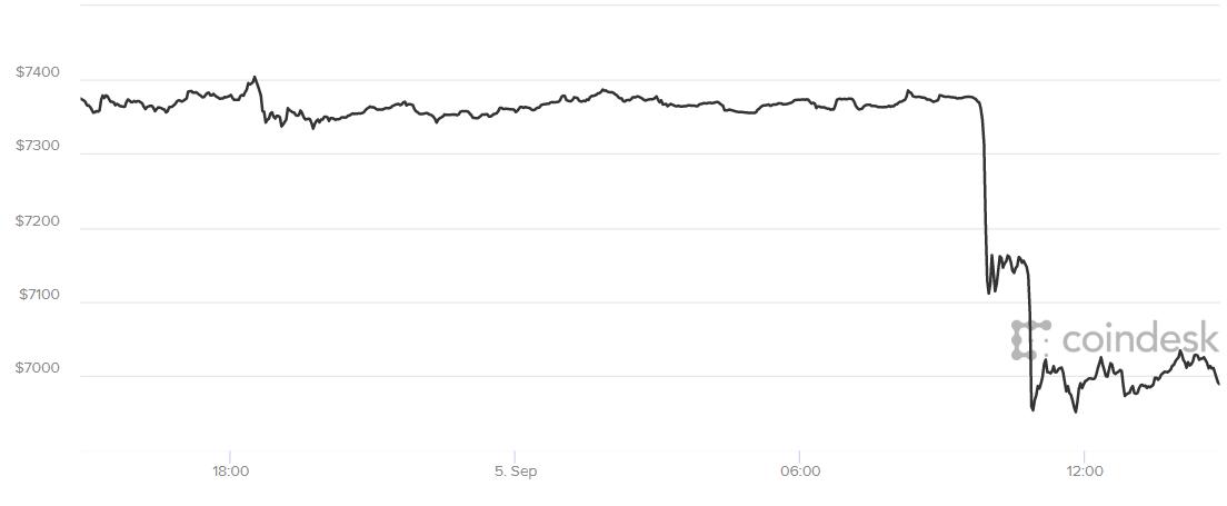 Bitcoin pris index september 2018